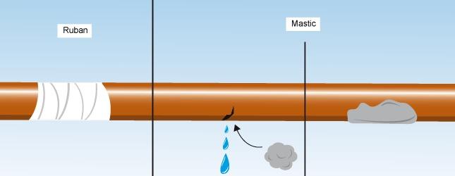 Mastic antifuite pour colmater une fuite d'eau