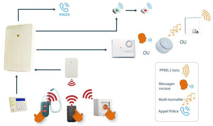 Les avantages d'une alarme PPMS